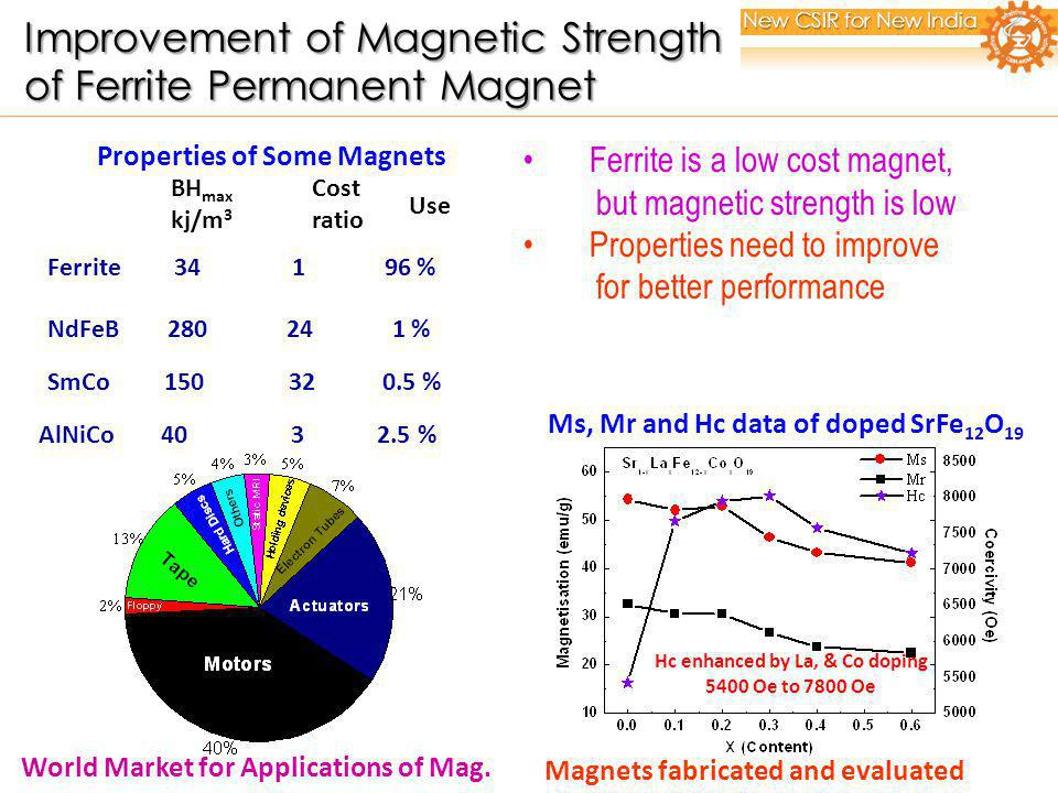 World Market for Applications of Mag. Ferrite 34 1 96 % NdFeB 280 24 1 % SmCo 150 32 0.5 % AlNiCo 40 3 2.5 % Cost ratio BH max kj/m 3 Use Properties o