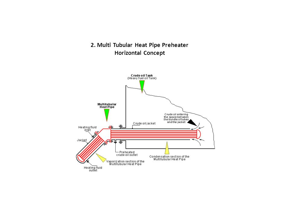 2. Multi Tubular Heat Pipe Preheater Horizontal Concept