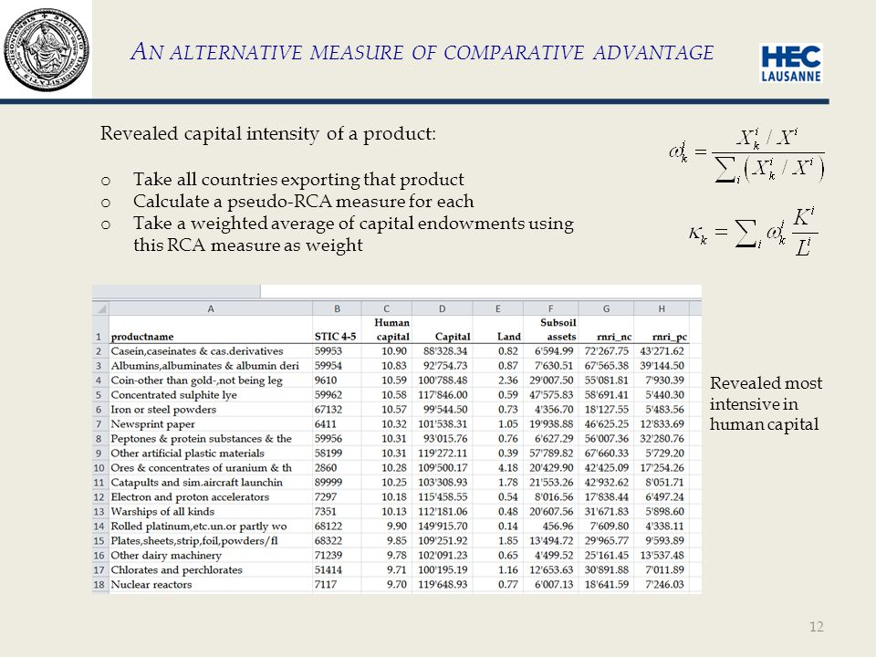12 A N ALTERNATIVE MEASURE OF COMPARATIVE ADVANTAGE Revealed capital intensity of a product: o Take all countries exporting that product o Calculate a pseudo-RCA measure for each o Take a weighted average of capital endowments using this RCA measure as weight Revealed most intensive in human capital