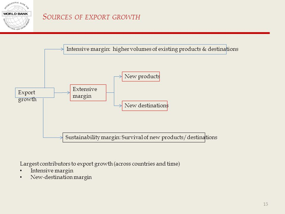 15 Intensive margin: higher volumes of existing products & destinations Export growth Extensive margin New products New destinations Sustainability margin: Survival of new products/destinations Largest contributors to export growth (across countries and time) Intensive margin New-destination margin S OURCES OF EXPORT GROWTH