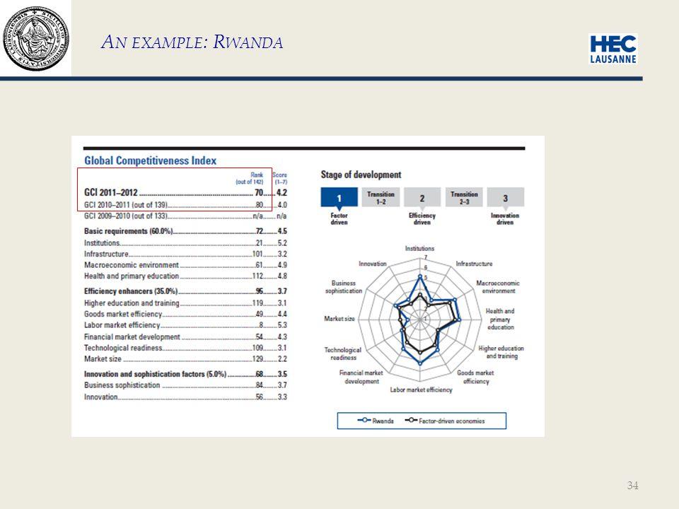 34 A N EXAMPLE : R WANDA