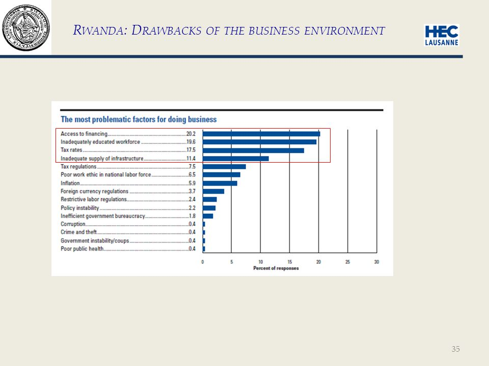 35 R WANDA : D RAWBACKS OF THE BUSINESS ENVIRONMENT