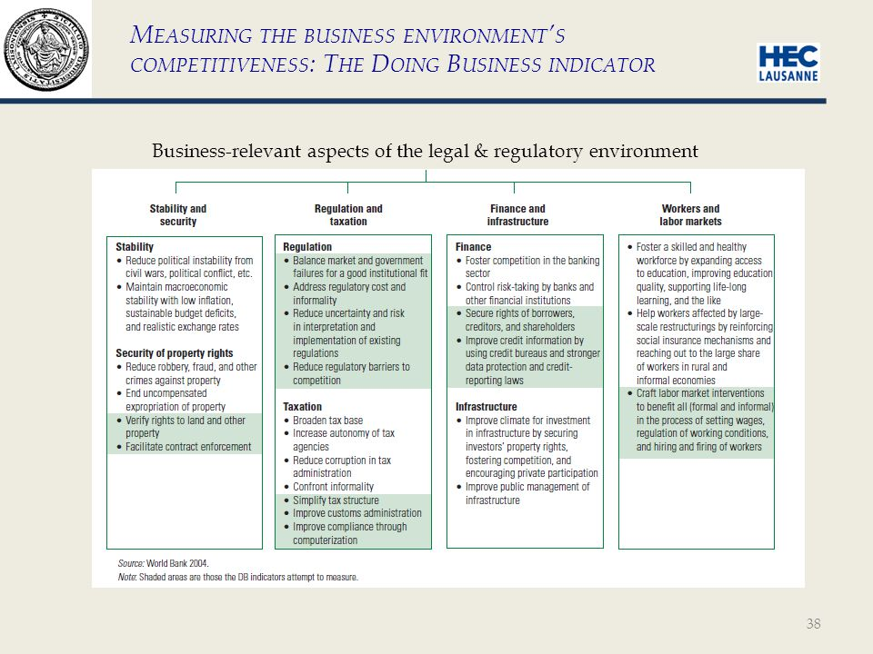 38 M EASURING THE BUSINESS ENVIRONMENT S COMPETITIVENESS : T HE D OING B USINESS INDICATOR Business-relevant aspects of the legal & regulatory environment