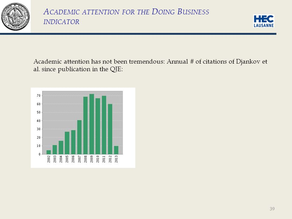 39 A CADEMIC ATTENTION FOR THE D OING B USINESS INDICATOR Academic attention has not been tremendous: Annual # of citations of Djankov et al.