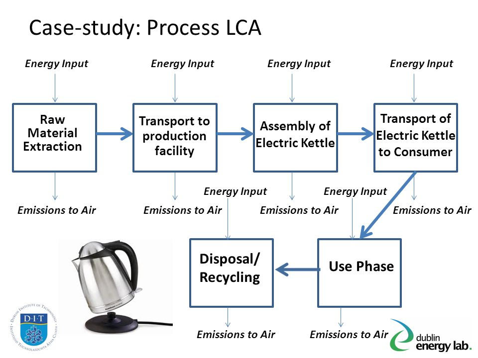 Raw Material Extraction Transport to production facility Assembly of Electric Kettle Energy Input Emissions to Air Transport of Electric Kettle to Con