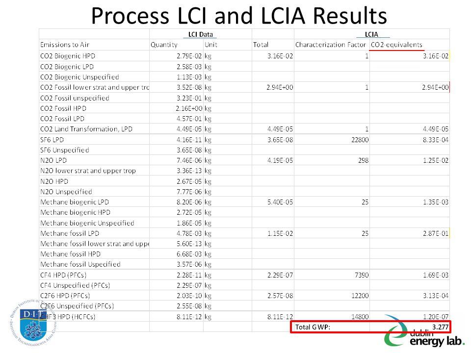 Process LCI and LCIA Results