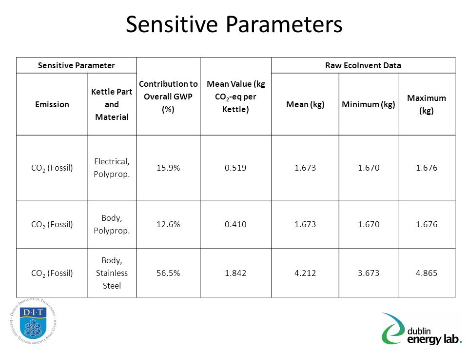 Sensitive Parameters Sensitive Parameter Contribution to Overall GWP (%) Mean Value (kg CO 2 -eq per Kettle) Raw EcoInvent Data Emission Kettle Part a