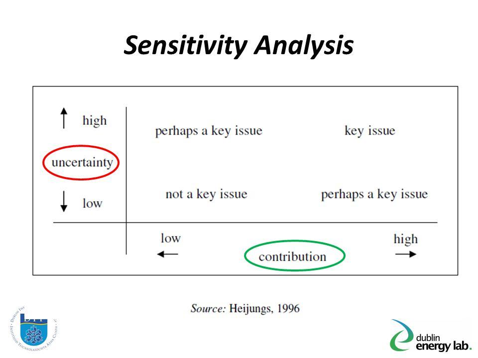 Sensitivity Analysis