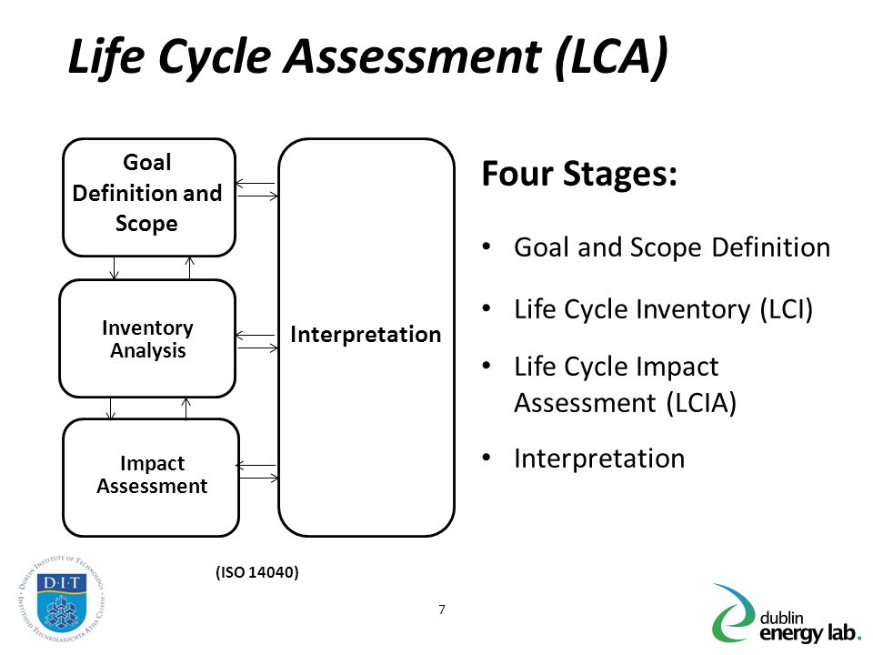 7 Life Cycle Assessment (LCA) Four Stages: Goal and Scope Definition Life Cycle Inventory (LCI) Life Cycle Impact Assessment (LCIA) Interpretation (IS