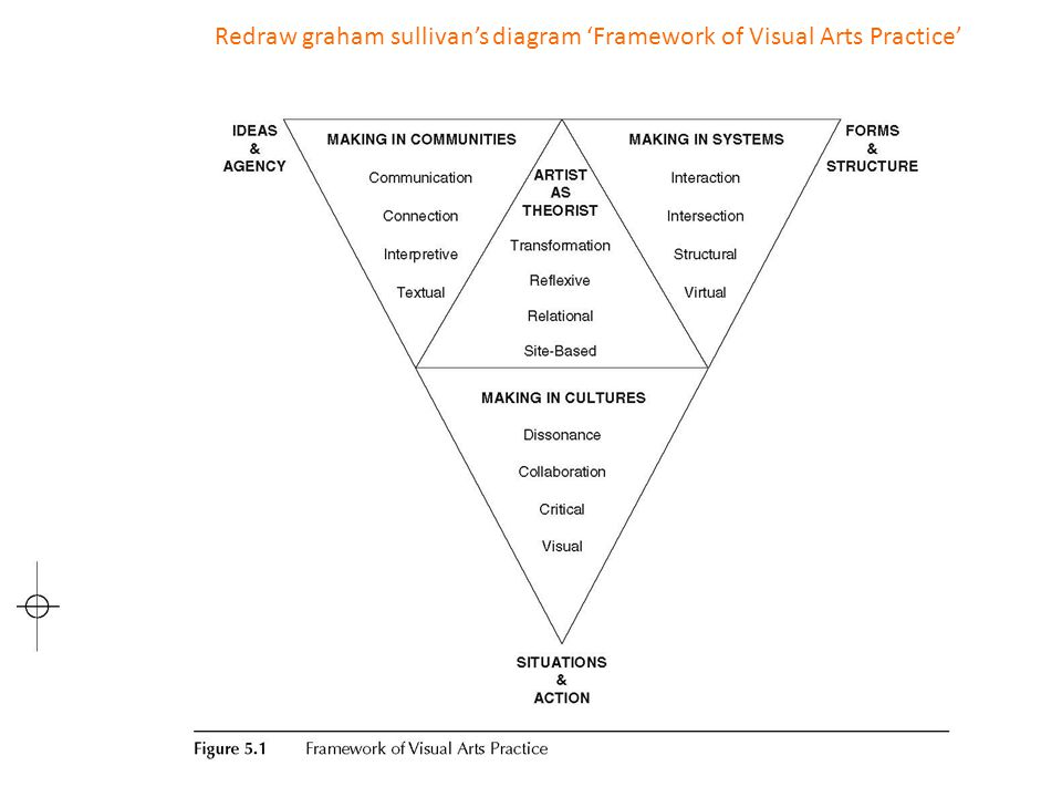 Redraw graham sullivans diagram Framework of Visual Arts Practice