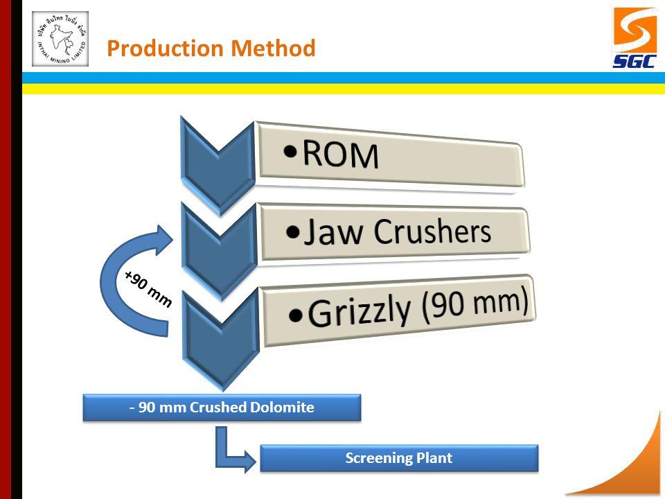 +90 mm - 90 mm Crushed Dolomite Screening Plant Production Method