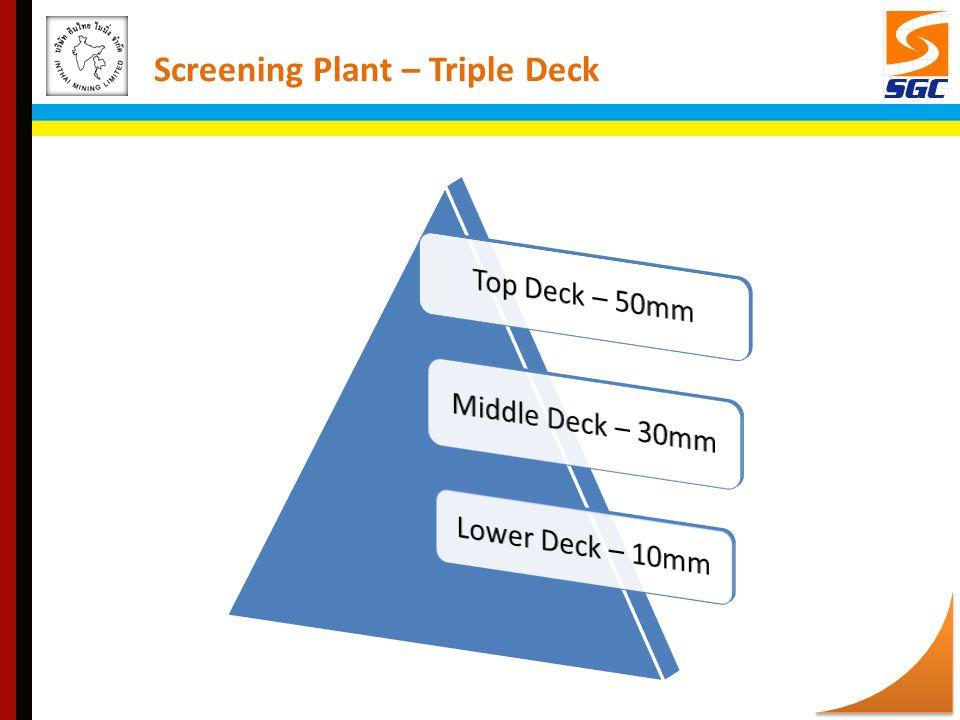Screening Plant – Triple Deck