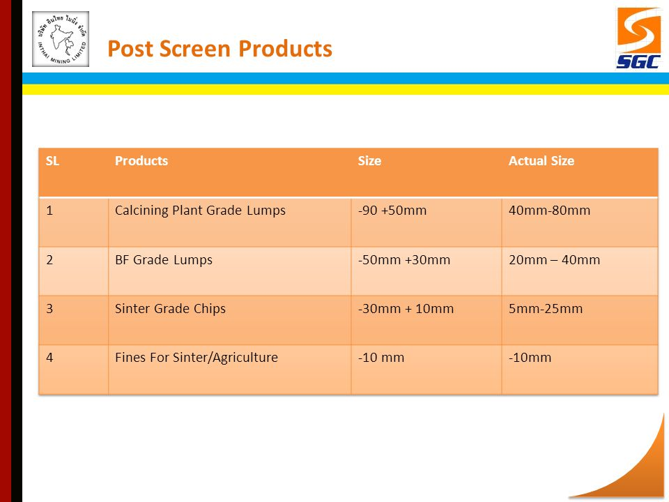Post Screen Products