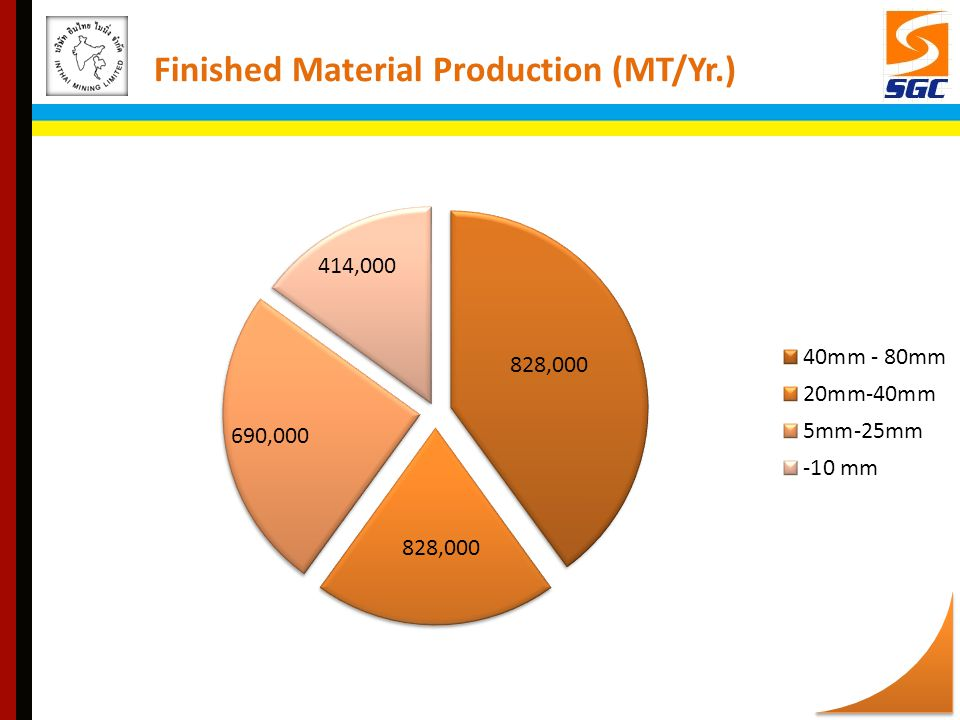 Finished Material Production (MT/Yr.)
