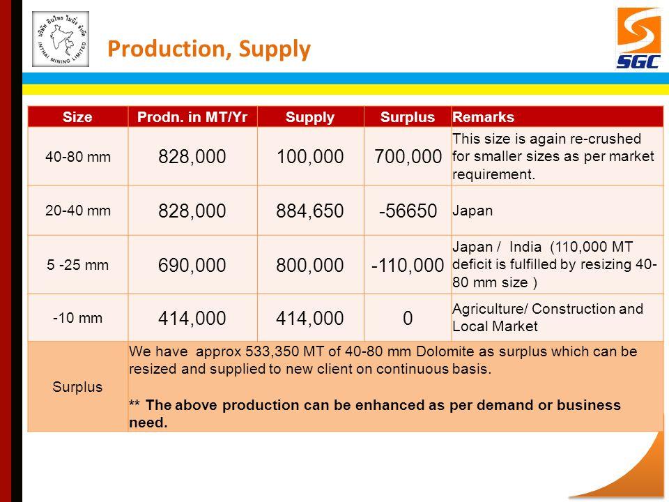 Production, Supply SizeProdn.