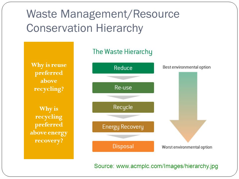 Waste Management/Resource Conservation Hierarchy Why is reuse preferred above recycling.