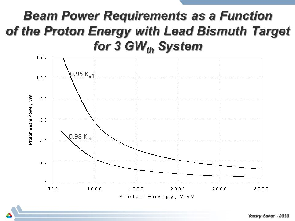 Beam Power Requirements as a Function of the Proton Energy with Lead Bismuth Target for 3 GW th System 0.95 K eff 0.98 K eff Yousry Gohar - 2010
