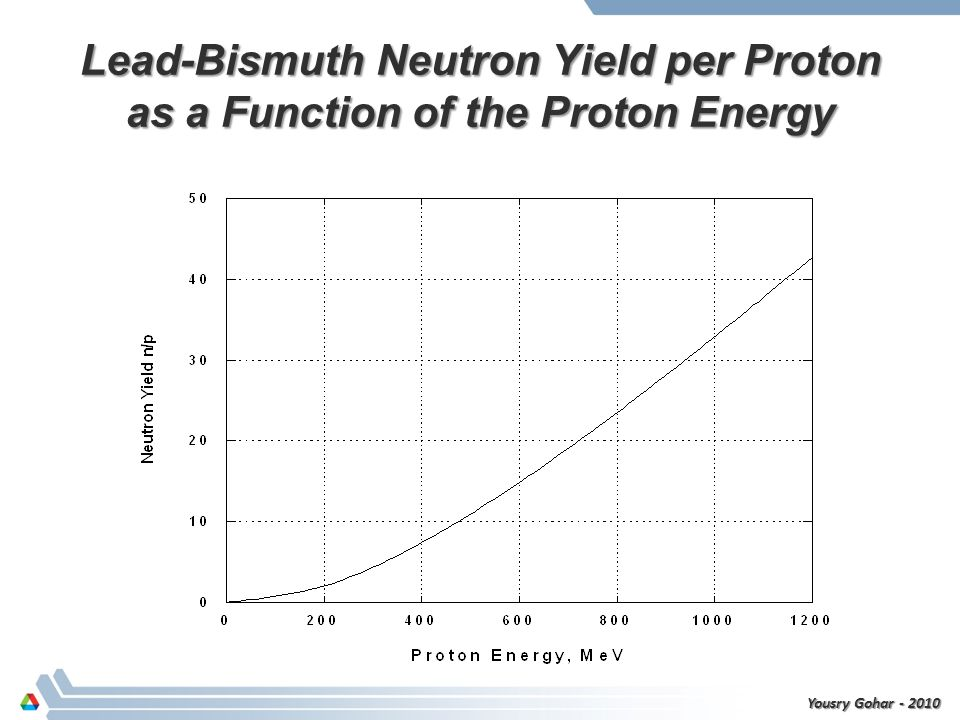 Neutron Yield as a Function of the Proton Energy Yousry Gohar - 2010