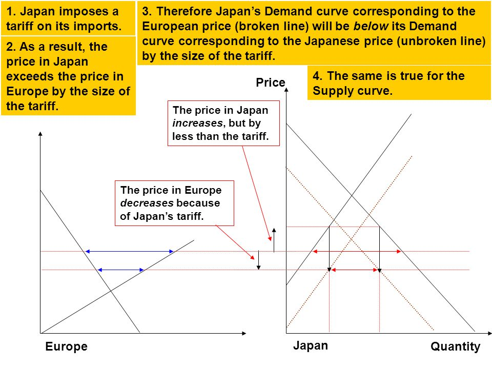 Europe Japan Price Quantity The price in Europe decreases because of Japans tariff.