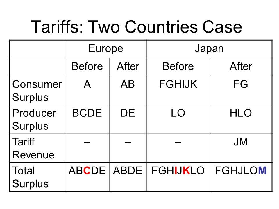 Tariffs: Two Countries Case EuropeJapan BeforeAfterBeforeAfter Consumer Surplus AABFGHIJKFG Producer Surplus BCDEDELOHLO Tariff Revenue -- JM Total Surplus ABCDEABDEFGHIJKLOFGHJLOM