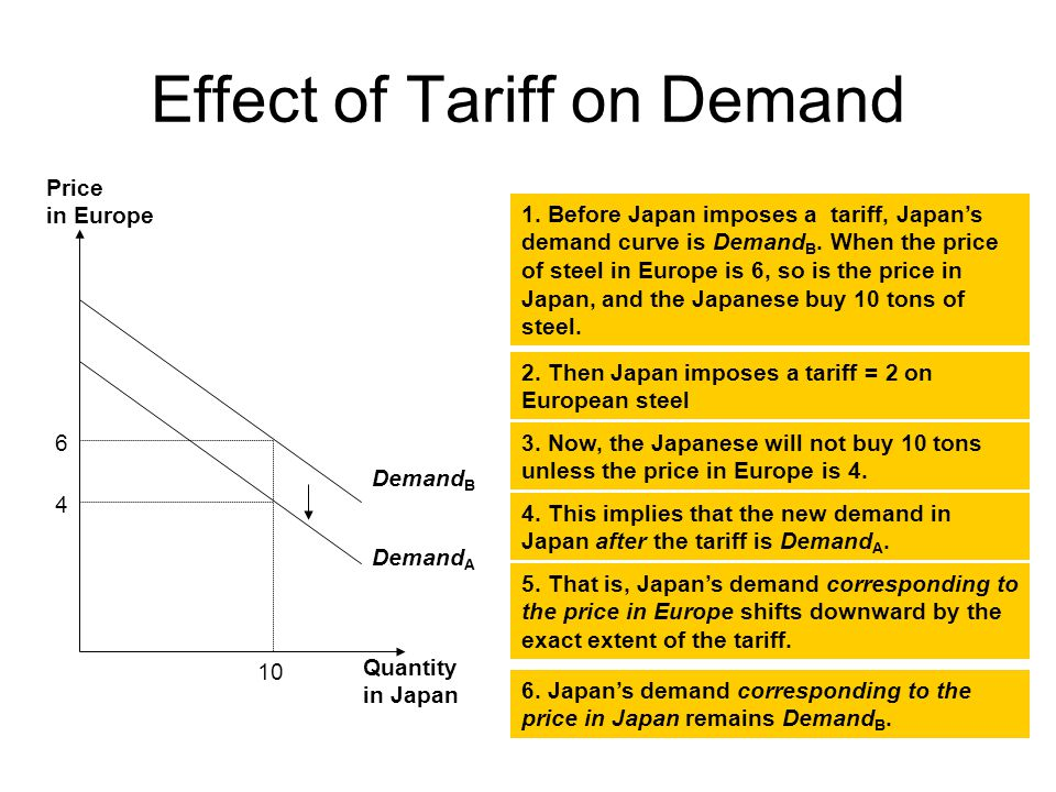 Effect of Tariff on Demand Demand B Demand A Quantity in Japan Price in Europe 1.