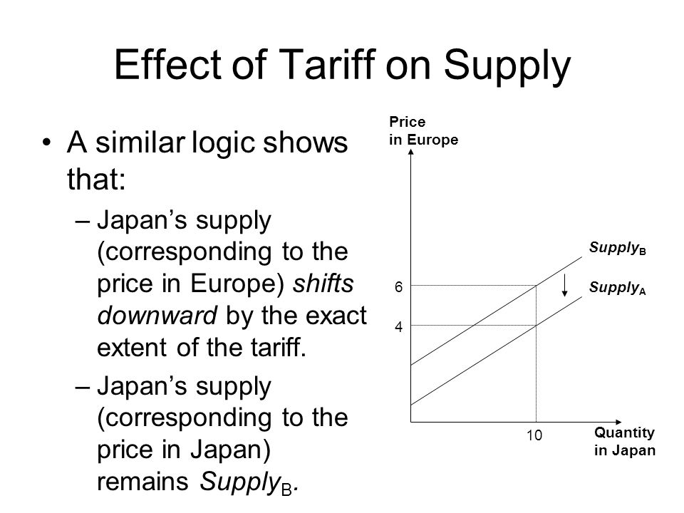 Effect of Tariff on Supply A similar logic shows that: –Japans supply (corresponding to the price in Europe) shifts downward by the exact extent of the tariff.