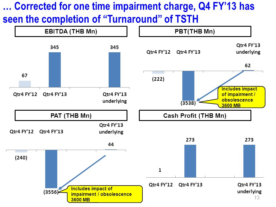 … Corrected for one time impairment charge, Q4 FY13 has seen the completion of Turnaround of TSTH EBITDA (THB Mn)PBT(THB Mn) PAT (THB Mn)Cash Profit (THB Mn) Includes impact of impairment / obsolescence 3600 MB 13