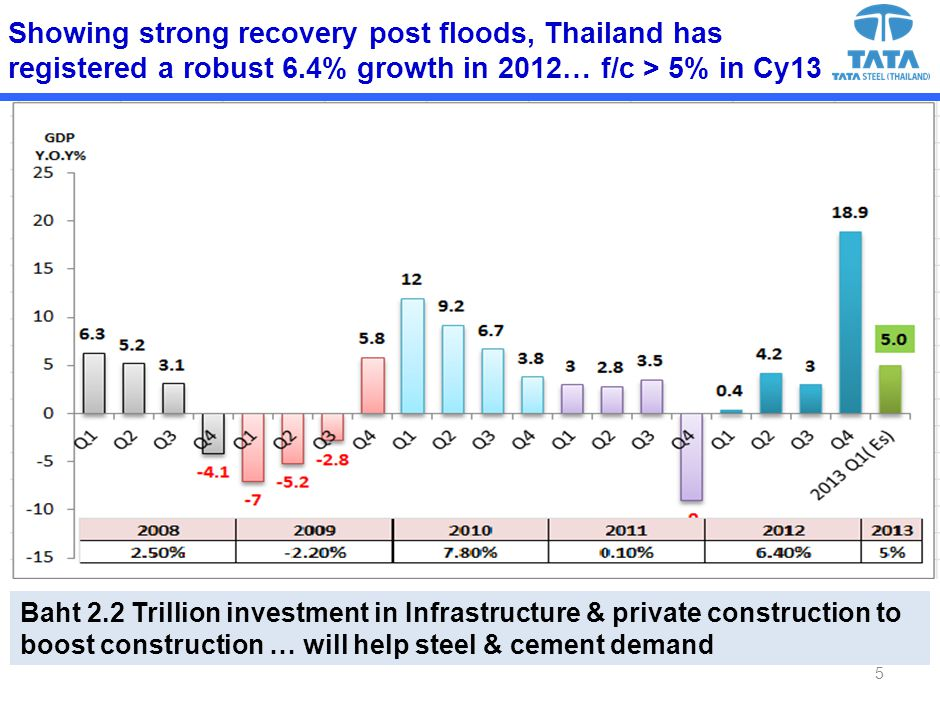 Showing strong recovery post floods, Thailand has registered a robust 6.4% growth in 2012… f/c > 5% in Cy13 Baht 2.2 Trillion investment in Infrastructure & private construction to boost construction … will help steel & cement demand 5