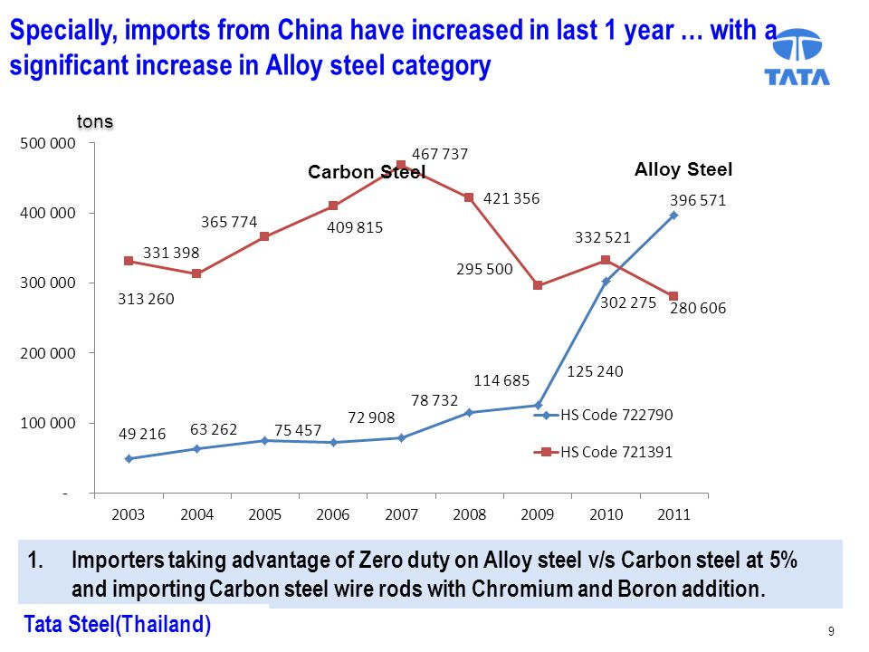 tons Alloy Steel Carbon Steel Specially, imports from China have increased in last 1 year … with a significant increase in Alloy steel category 1.Importers taking advantage of Zero duty on Alloy steel v/s Carbon steel at 5% and importing Carbon steel wire rods with Chromium and Boron addition.