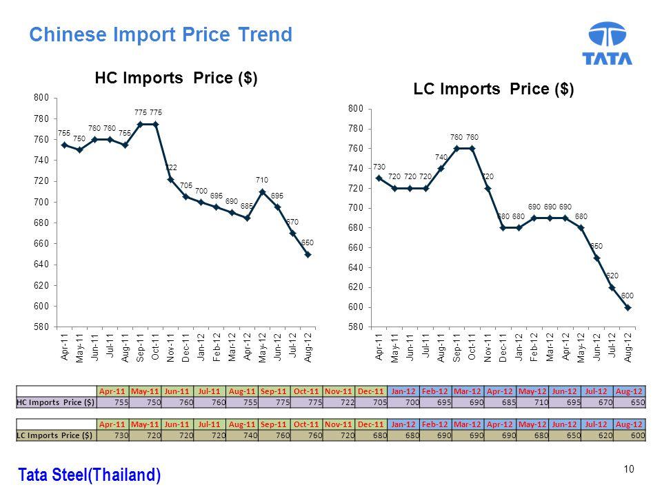 Chinese Import Price Trend Tata Steel(Thailand) 10 Apr-11May-11Jun-11Jul-11Aug-11Sep-11Oct-11Nov-11Dec-11Jan-12Feb-12Mar-12Apr-12May-12Jun-12Jul-12Aug-12 HC Imports Price ($)755750760 755775 722705700695690685710695670650 Apr-11May-11Jun-11Jul-11Aug-11Sep-11Oct-11Nov-11Dec-11Jan-12Feb-12Mar-12Apr-12May-12Jun-12Jul-12Aug-12 LC Imports Price ($)730720 740760 720680 690 680650620600