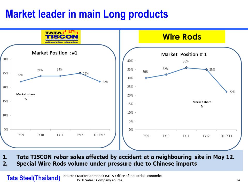Market leader in main Long products 1.Tata TISCON rebar sales affected by accident at a neighbouring site in May 12.