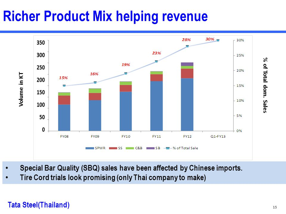 Richer Product Mix helping revenue % of Total dom.