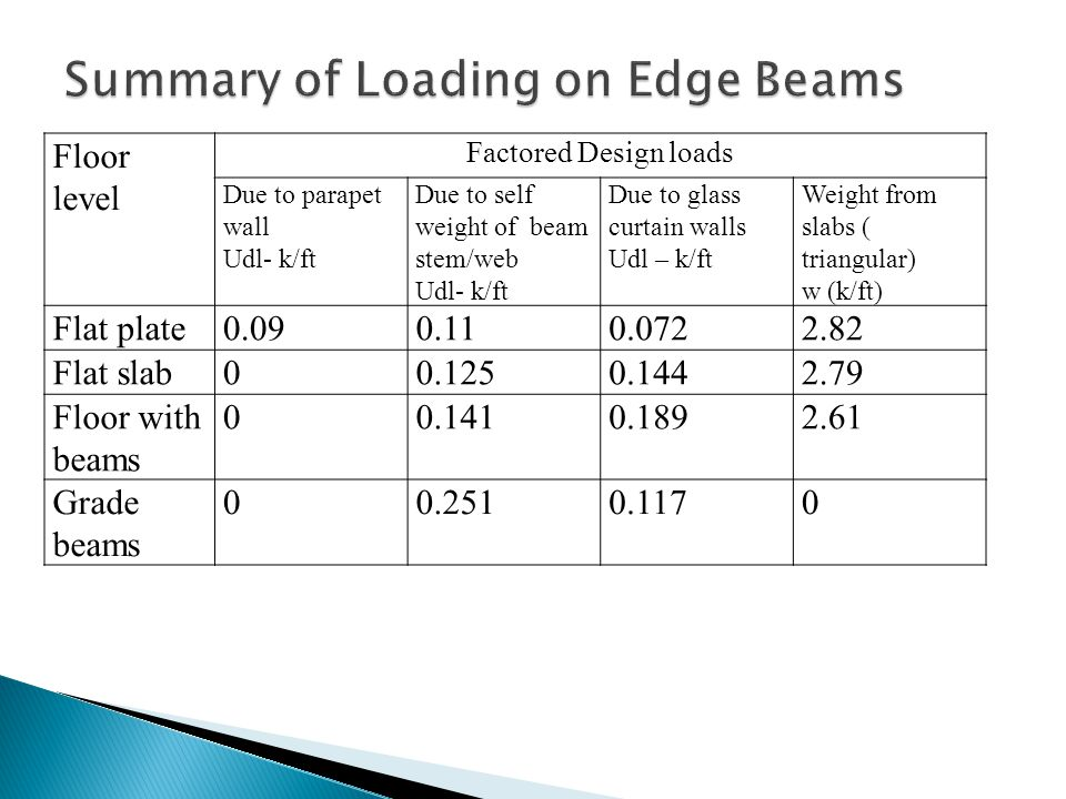 Floor level Factored Design loads Due to parapet wall Udl- k/ft Due to self weight of beam stem/web Udl- k/ft Due to glass curtain walls Udl – k/ft Weight from slabs ( triangular) w (k/ft) Flat plate0.090.110.0722.82 Flat slab00.1250.1442.79 Floor with beams 00.1410.1892.61 Grade beams 00.2510.1170