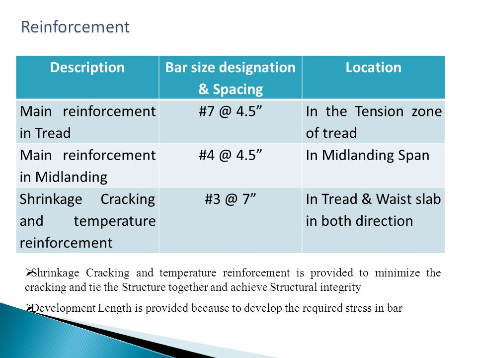 Description Bar size designation & Spacing Location Main reinforcement in Tread #7 @ 4.5 In the Tension zone of tread Main reinforcement in Midlanding #4 @ 4.5In Midlanding Span Shrinkage Cracking and temperature reinforcement #3 @ 7In Tread & Waist slab in both direction Shrinkage Cracking and temperature reinforcement is provided to minimize the cracking and tie the Structure together and achieve Structural integrity Development Length is provided because to develop the required stress in bar