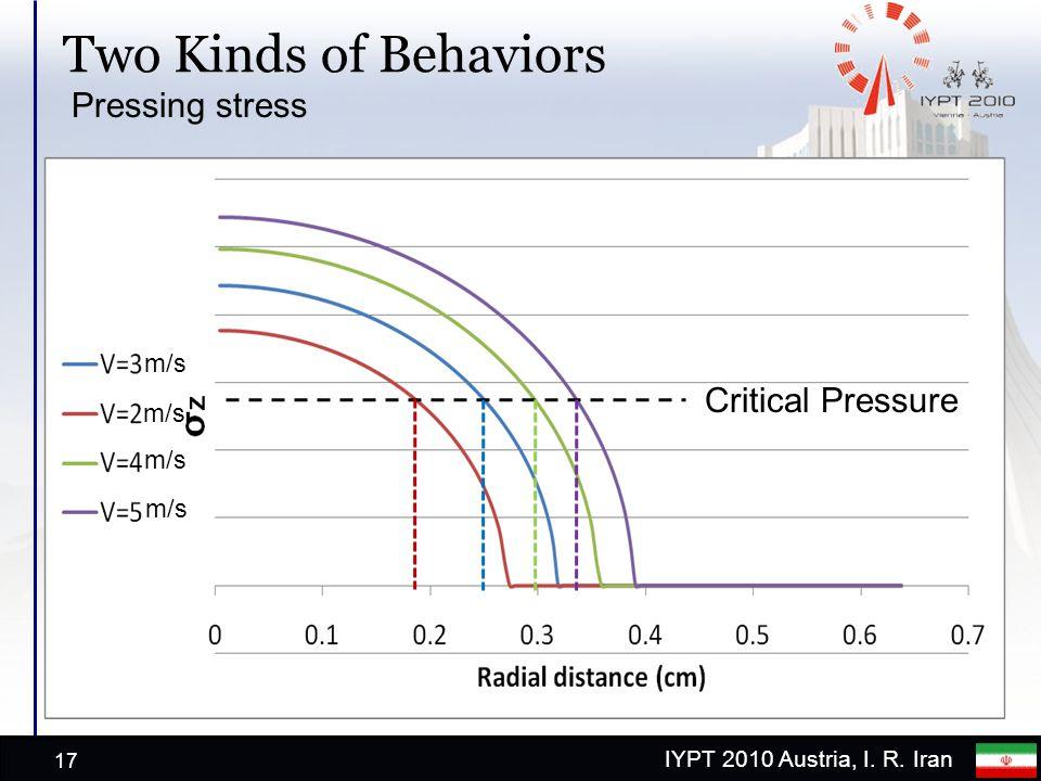 IYPT 2010 Austria, I. R. Iran Two Kinds of Behaviors 17 Critical Pressure Pressing stress m/s
