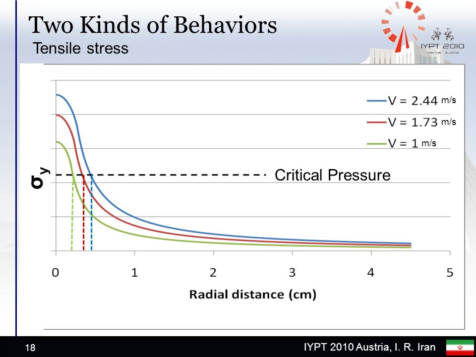 IYPT 2010 Austria, I. R. Iran Two Kinds of Behaviors 18 σyσy m/s Tensile stress Critical Pressure