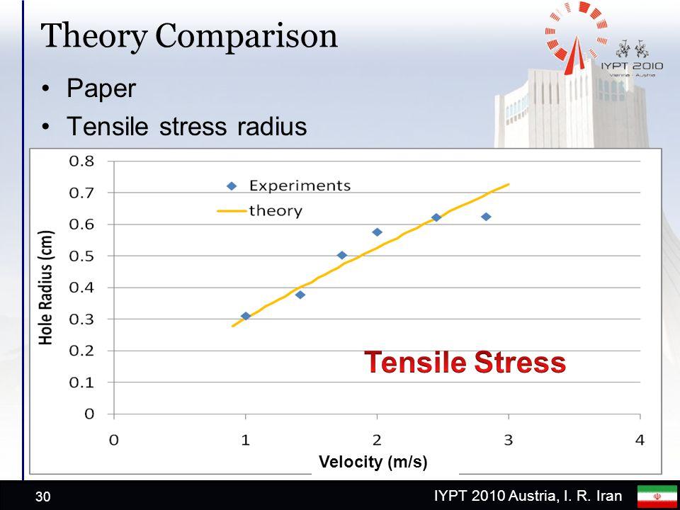 IYPT 2010 Austria, I. R. Iran Theory Comparison Paper Tensile stress radius 30 Velocity (m/s)