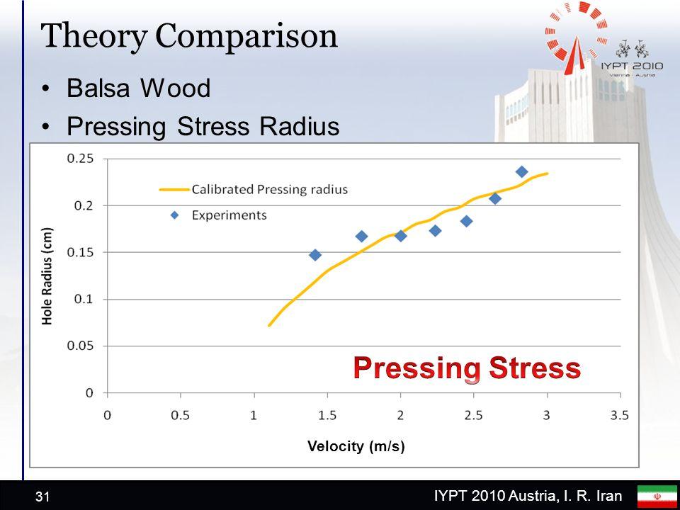 IYPT 2010 Austria, I. R. Iran Theory Comparison Balsa Wood Pressing Stress Radius 31 Velocity (m/s)