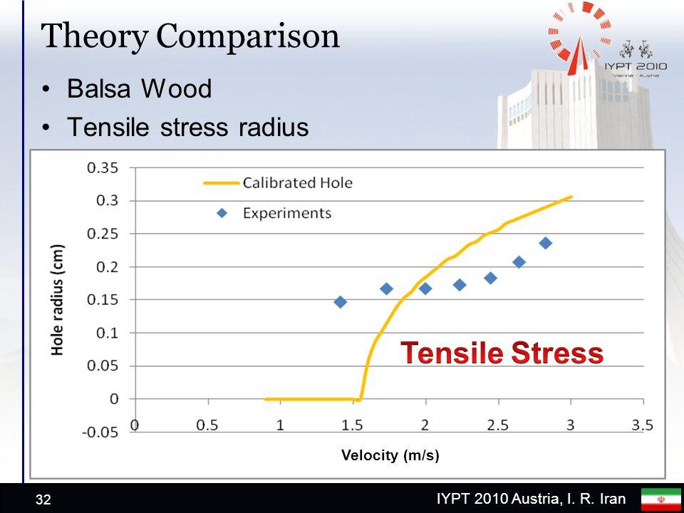 IYPT 2010 Austria, I. R. Iran Theory Comparison Balsa Wood Tensile stress radius 32 Velocity (m/s)