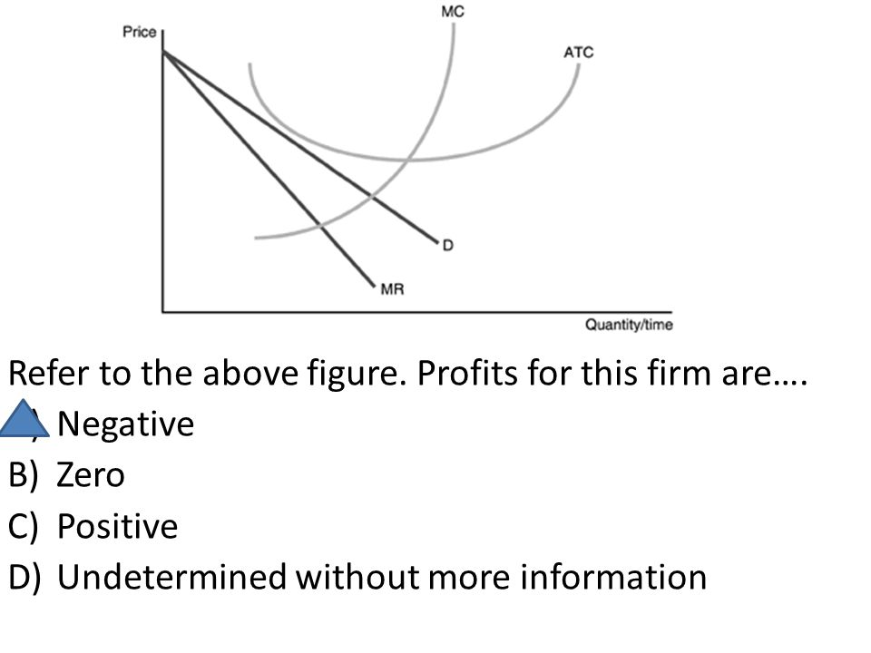 Refer to the above figure. Profits for this firm are…. A)Negative B)Zero C)Positive D)Undetermined without more information