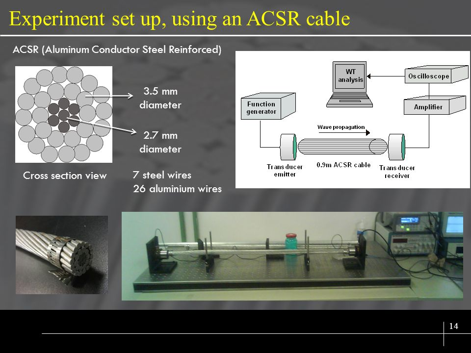 SIX SIGMA 14 Experiment set up, using an ACSR cable 3.5 mm diameter 2.7 mm diameter Cross section view ACSR (Aluminum Conductor Steel Reinforced) 7 steel wires 26 aluminium wires