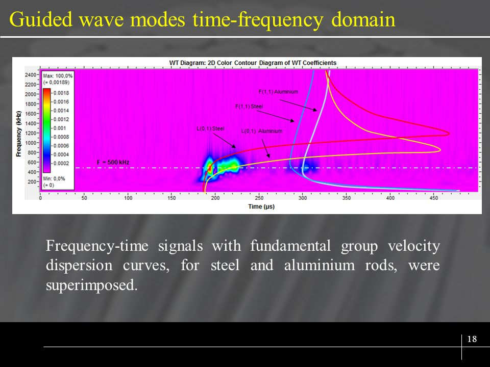 SIX SIGMA 18 Guided wave modes time-frequency domain Frequency-time signals with fundamental group velocity dispersion curves, for steel and aluminium
