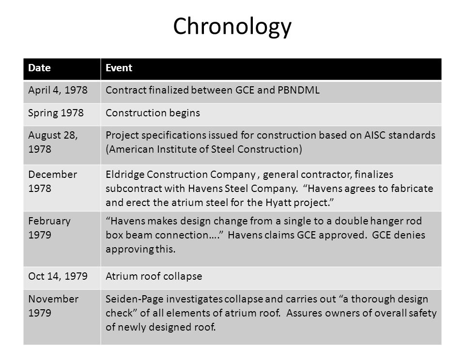 Chronology DateEvent April 4, 1978Contract finalized between GCE and PBNDML Spring 1978Construction begins August 28, 1978 Project specifications issu