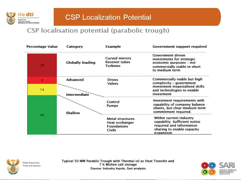 CSP Localization Potential