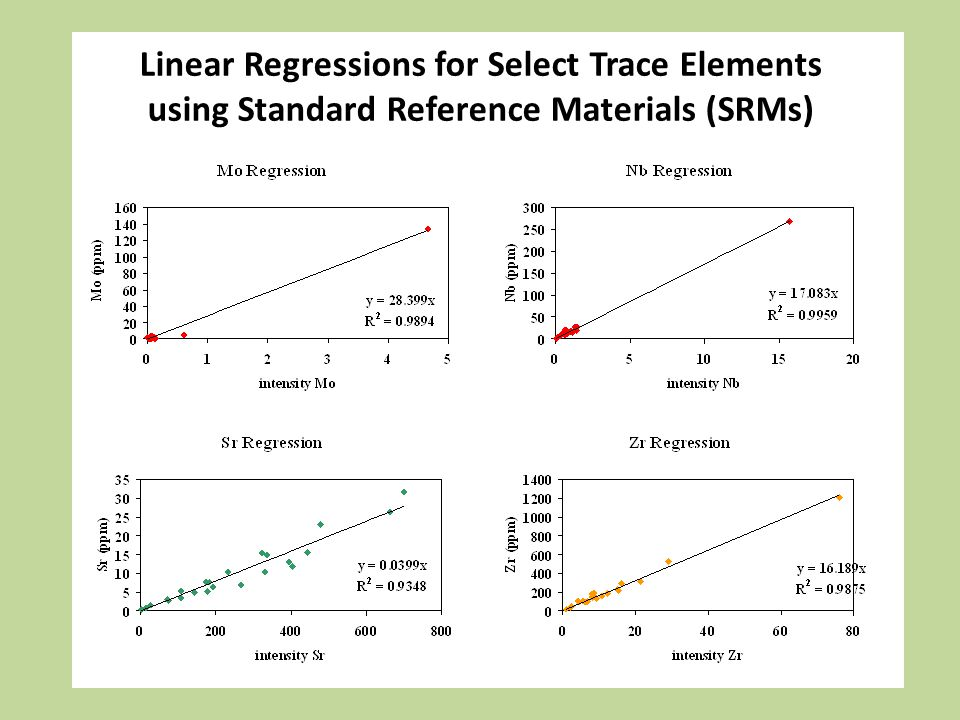 Linear Regressions for Select Trace Elements using Standard Reference Materials (SRMs)