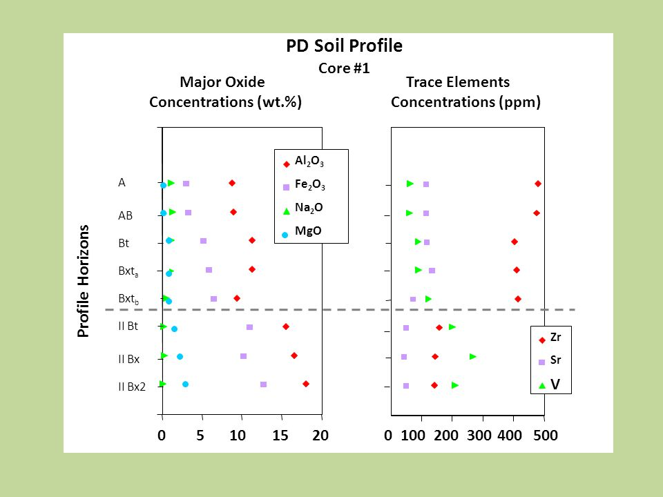PD Soil Profile Core #1 Major Oxide Concentrations (wt.%) Profile Horizons Trace Elements Concentrations (ppm) 05101520 Al 2 O 3 Fe 2 O 3 Na 2 O MgO 1