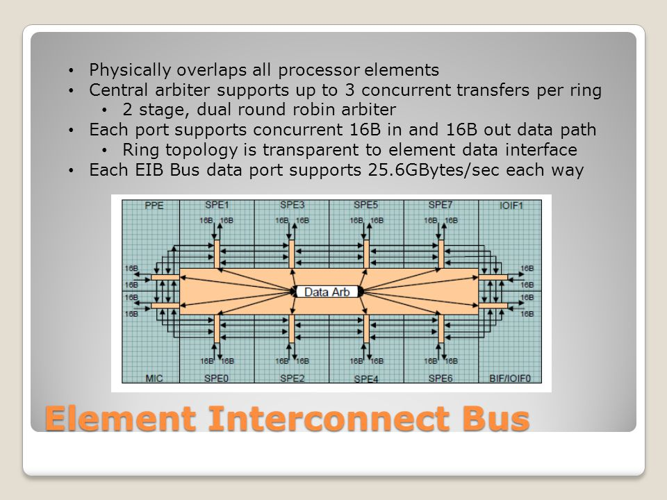 Element Interconnect Bus Physically overlaps all processor elements Central arbiter supports up to 3 concurrent transfers per ring 2 stage, dual round