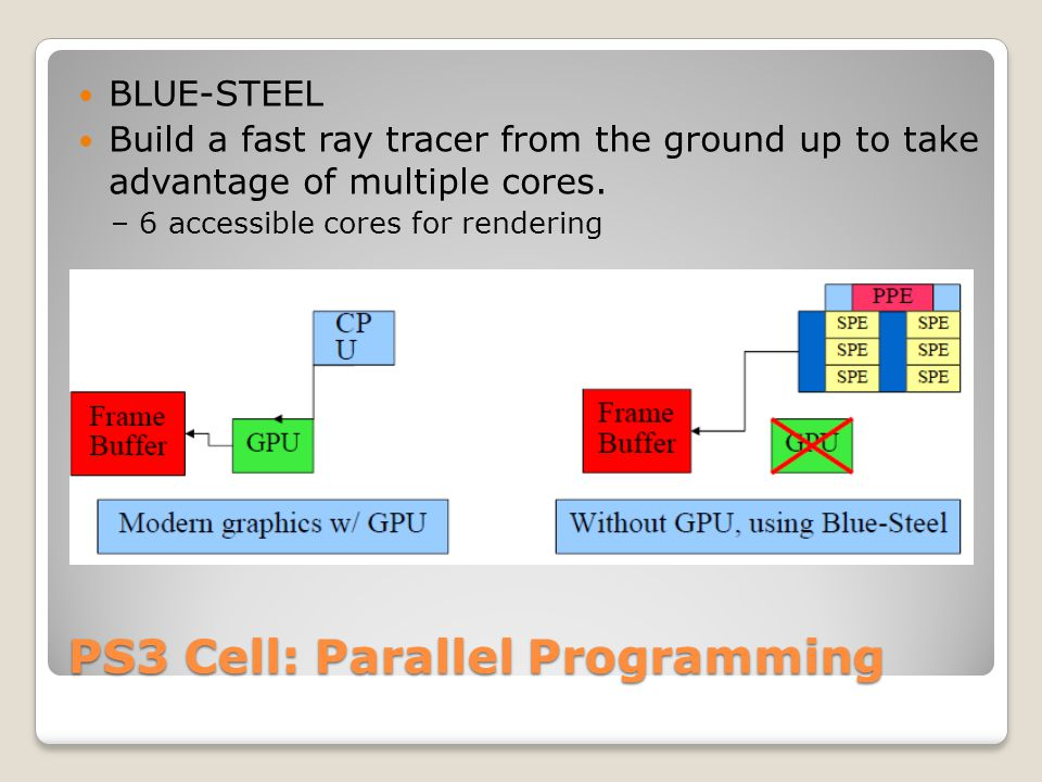 PS3 Cell: Parallel Programming BLUE-STEEL Build a fast ray tracer from the ground up to take advantage of multiple cores. – 6 accessible cores for ren
