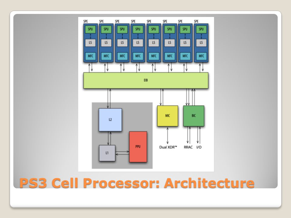 PS3 Cell Processor: Architecture