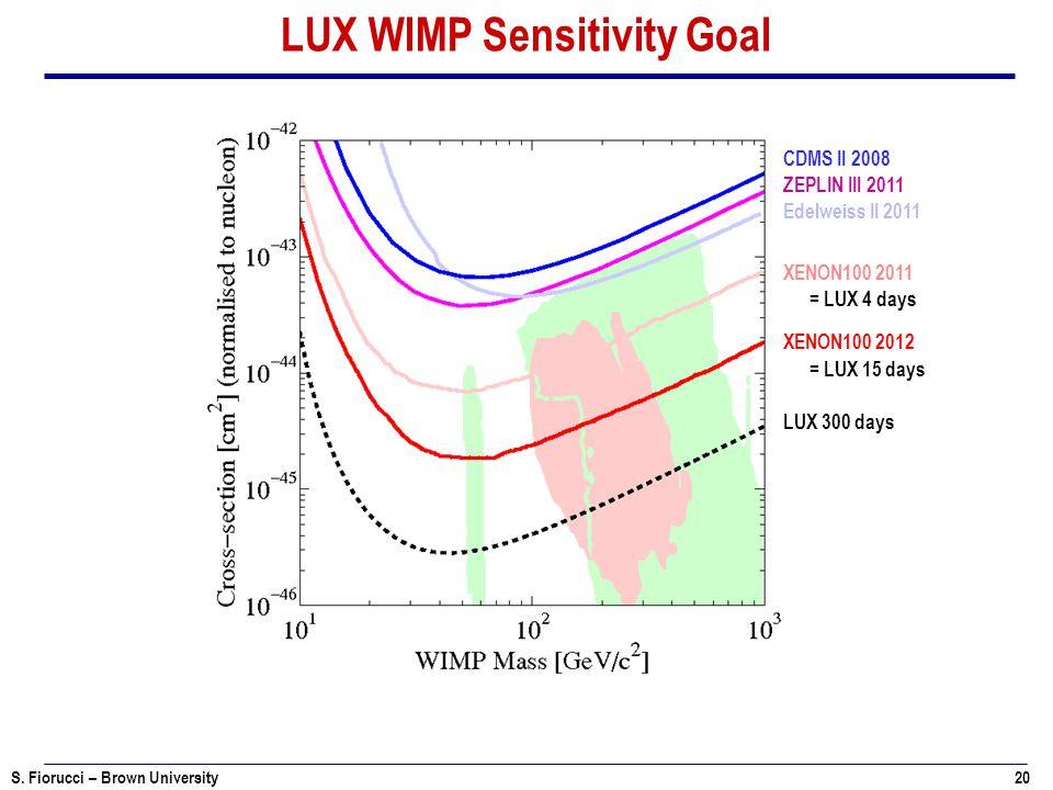 S. Fiorucci – Brown University 20 LUX WIMP Sensitivity Goal XENON100 2011 XENON100 2012 LUX 300 days Edelweiss II 2011 ZEPLIN III 2011 CDMS II 2008 =